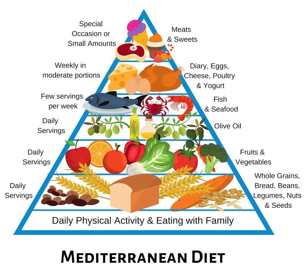 Dieta mediteraneeana, Charmy
